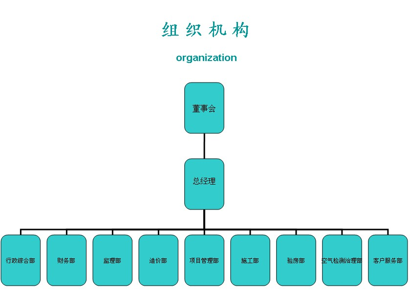 """企业组织机构是企业文化的一种载体,""""房博士""""组织机构框架图"""